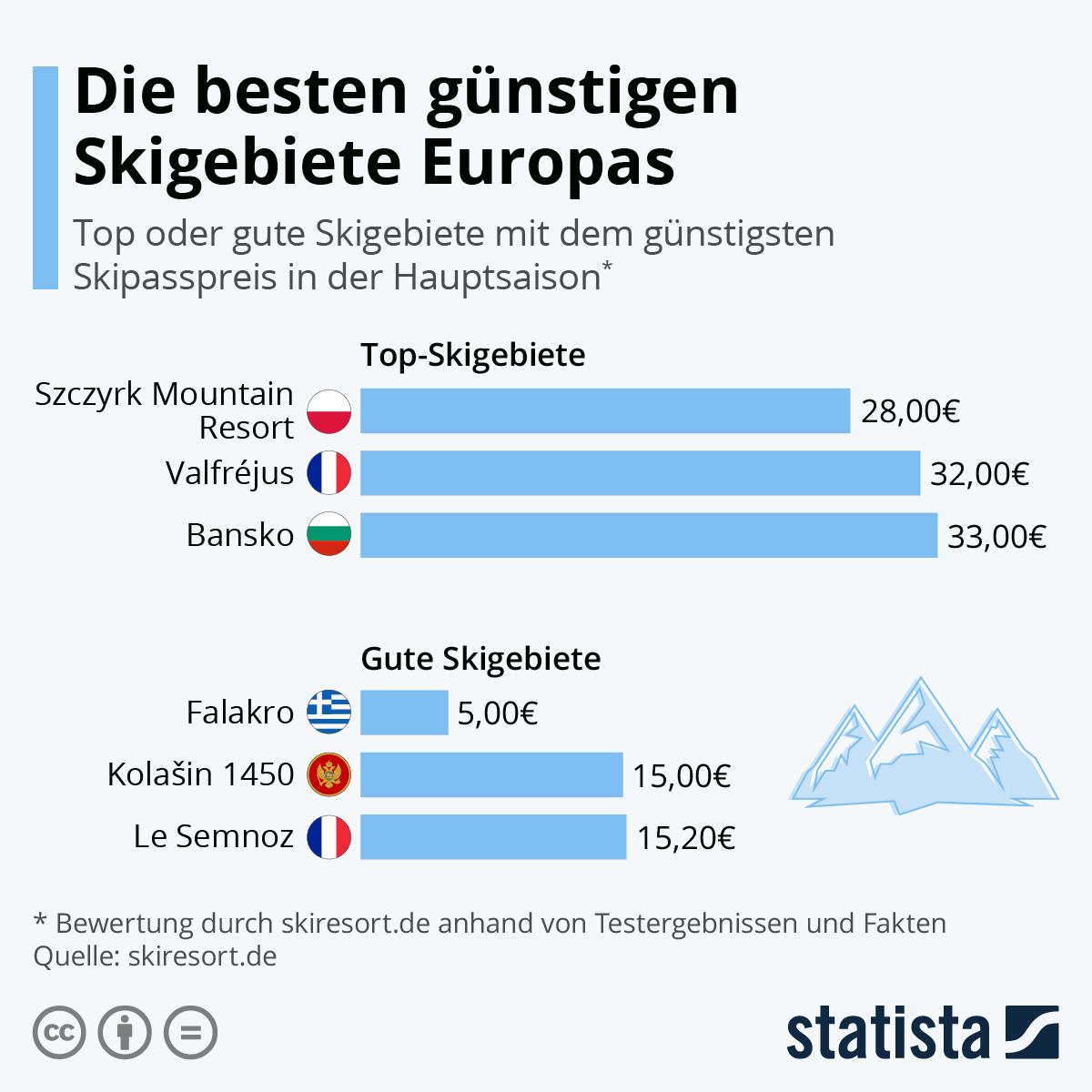 Infografik: Die besten günstigen Skigebiete Europas | Statista