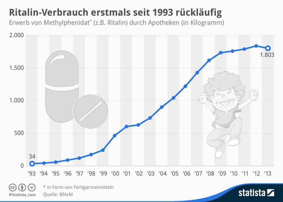 Infografik: Ritalin-Verbrauch erstmals seit 1993 rückläufig | Statista