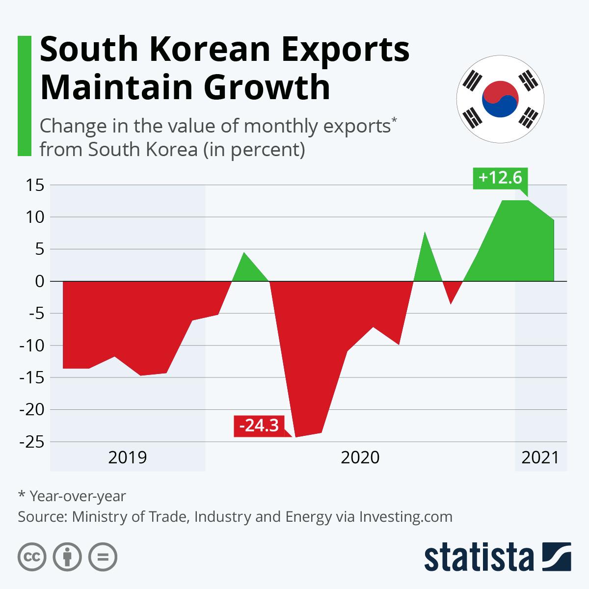 Infographic: South Korean Exports Experience Prolonged Slump | Statista