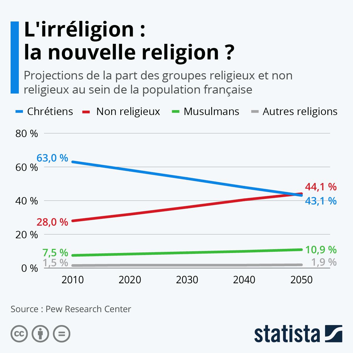 Infographie: L'irréligion : la nouvelle religion ? | Statista
