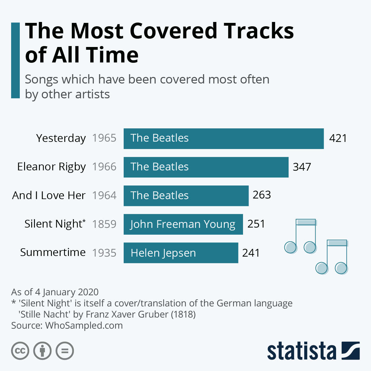 Infographic: The Most Covered Tracks of All Time | Statista
