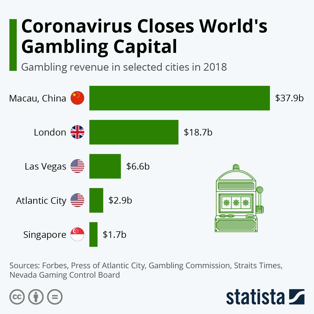 Infographic: Coronavirus Closes World's Gambling Capital | Statista