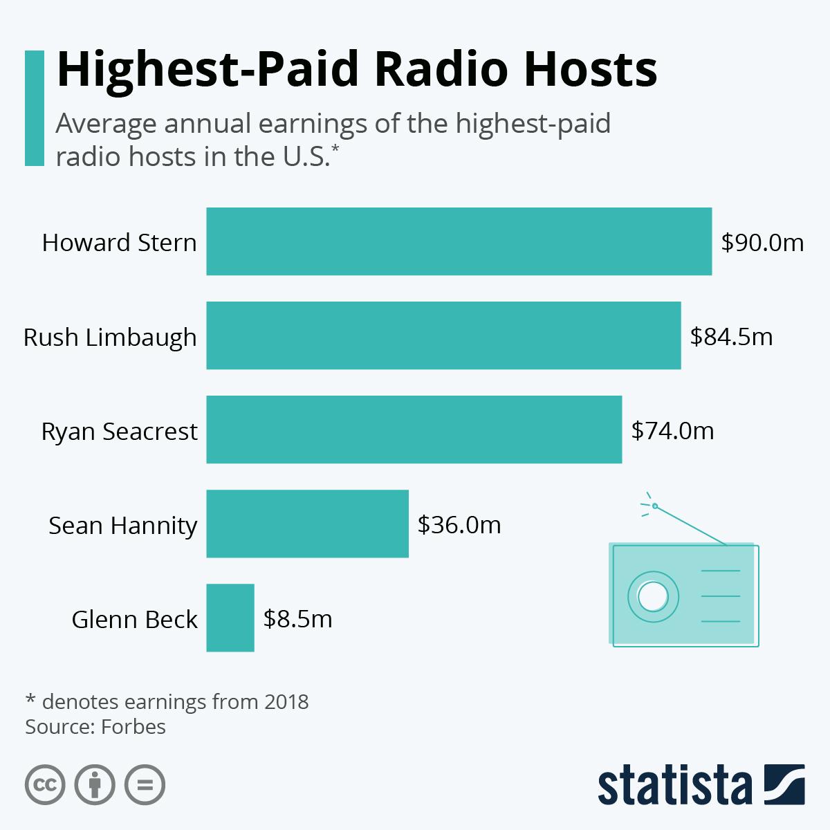 radio salary
