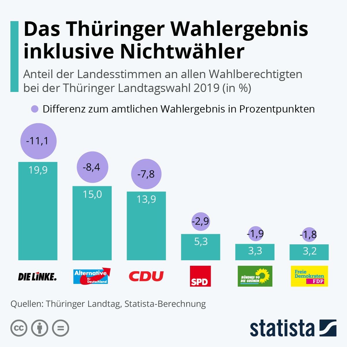 Infografik: Das Thüringer Wahlergebnis inklusive Nichtwähler | Statista