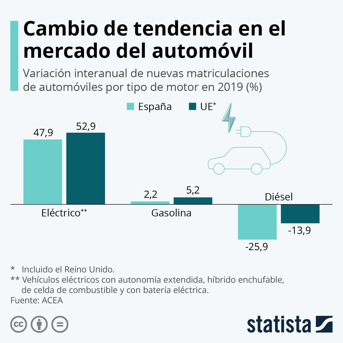 Infografía: Las matriculaciones de automóviles eléctricos, las que más aumentan | Statista