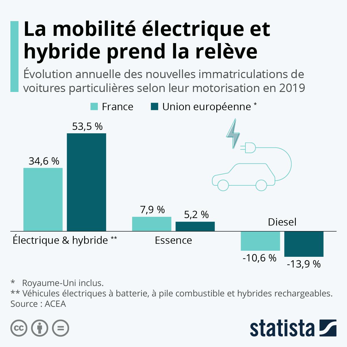 Infographie: La mobilité électrique et hybride prend la relève | Statista