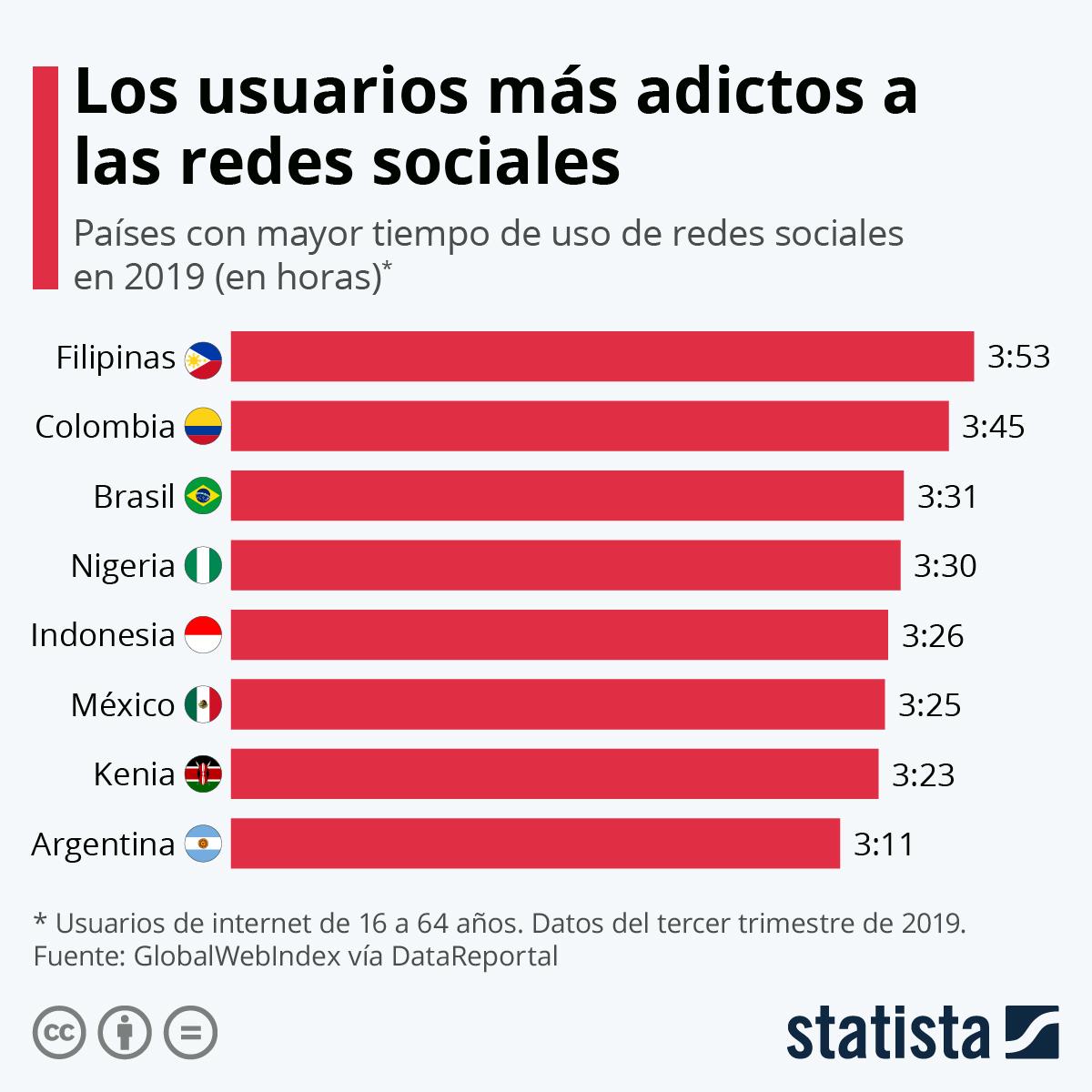 Infografía: Los países con los usuarios más adictos a las redes sociales | Statista