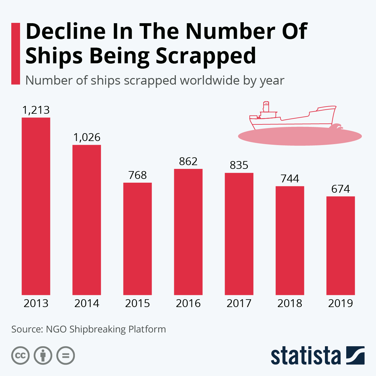 Infographic: Decline In The Number Of Ships Being Scrapped | Statista