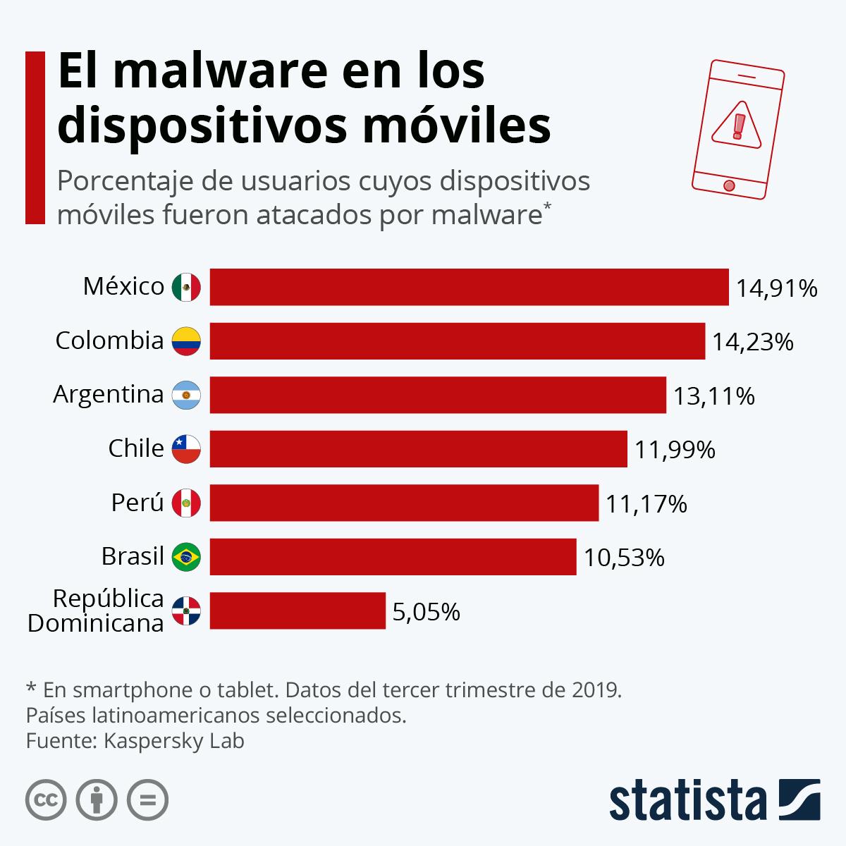 Infografía: Los ataques de malware en dispositivos móviles en América Latina | Statista