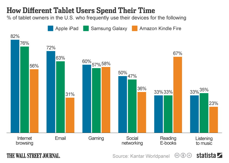Infographic: How Different Tablet Users Spend Their Time | Statista