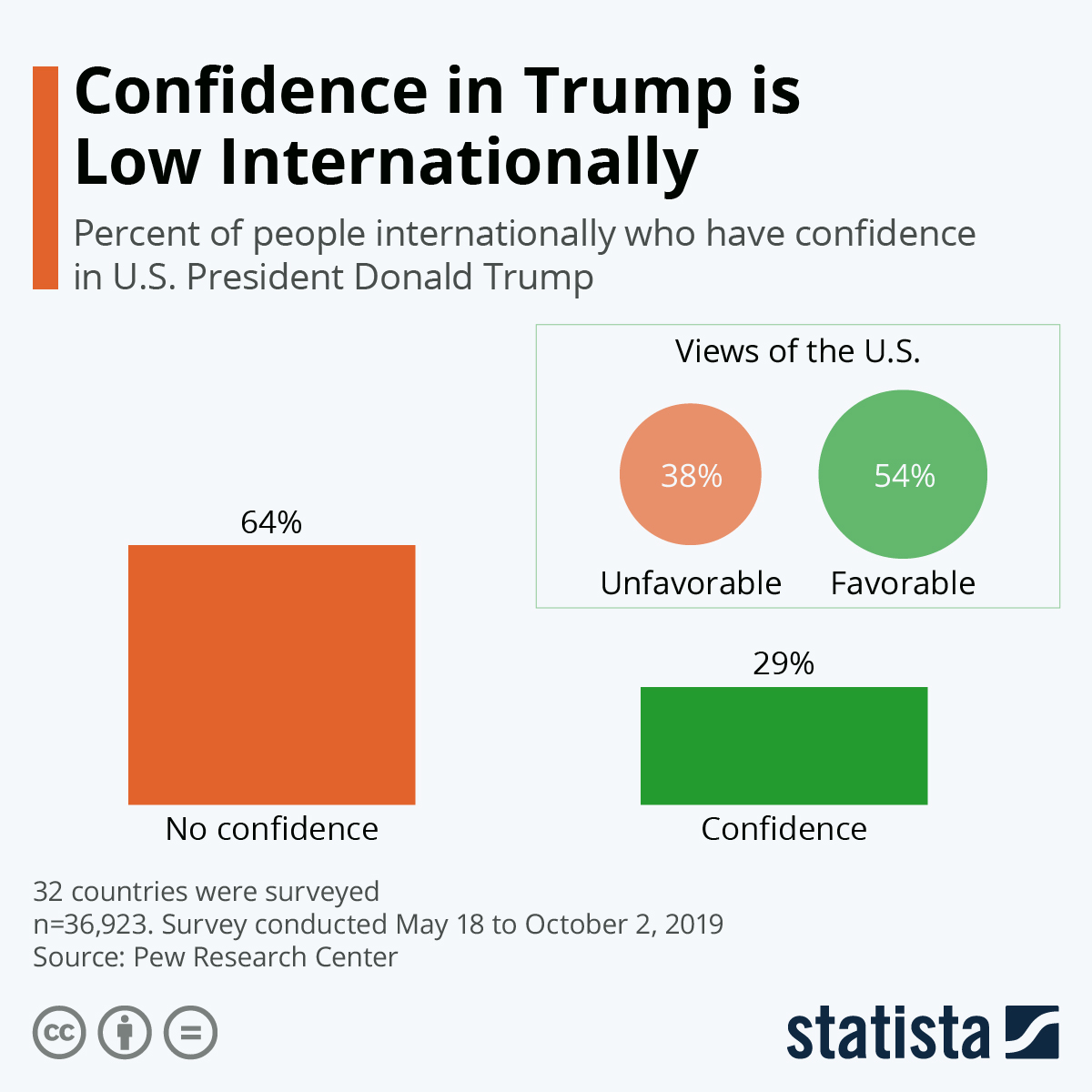 Infographic: Confidence in Trump is Low Internationally | Statista