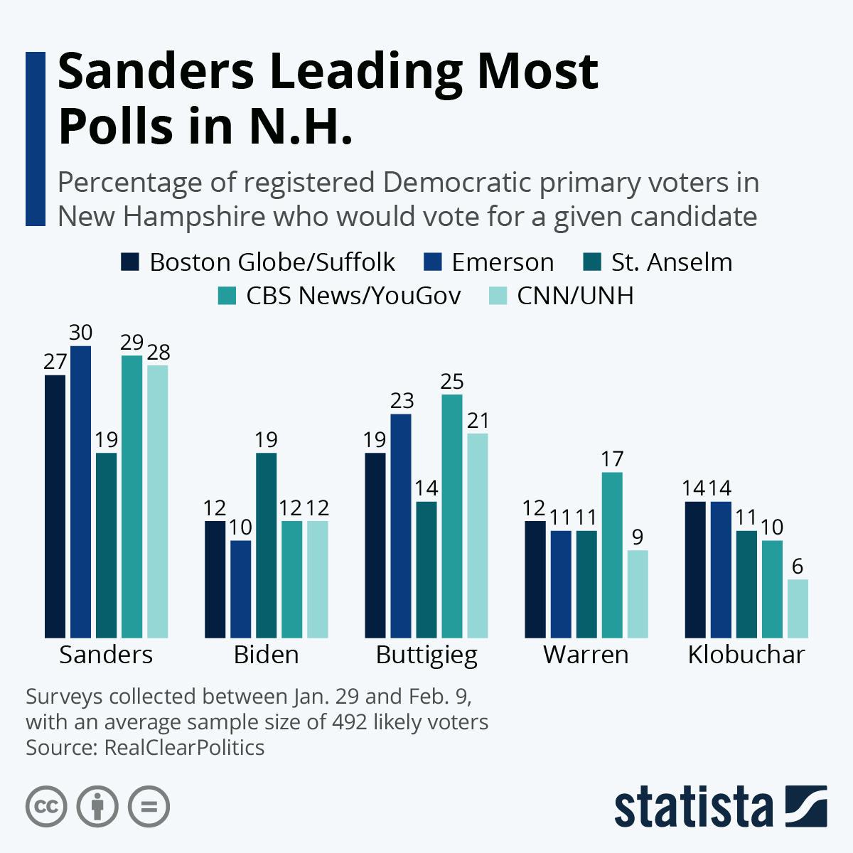 Infographic: Sanders Leading Most Polls in N.H. | Statista