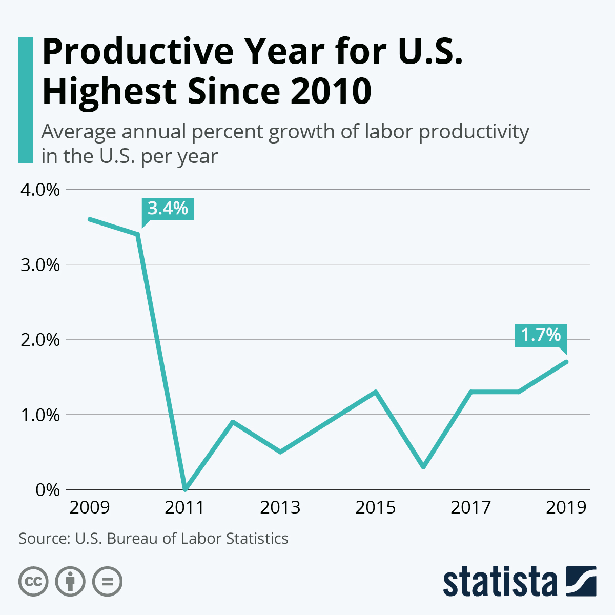 Infographic: Productive Year for U.S. Highest Since 2010 | Statista