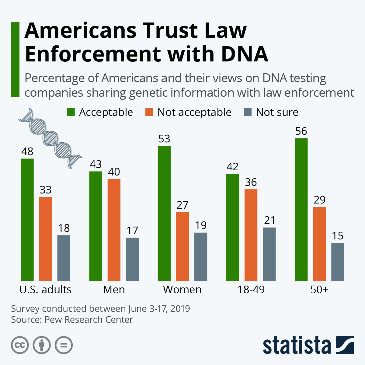 Infographic: Americans Trust Law Enforcement with DNA | Statista