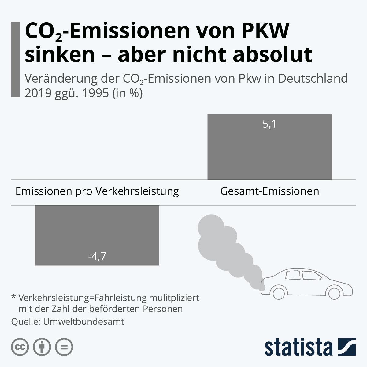 Infografik: CO2-Emissionen von PKW sinken - aber nicht absolut | Statista