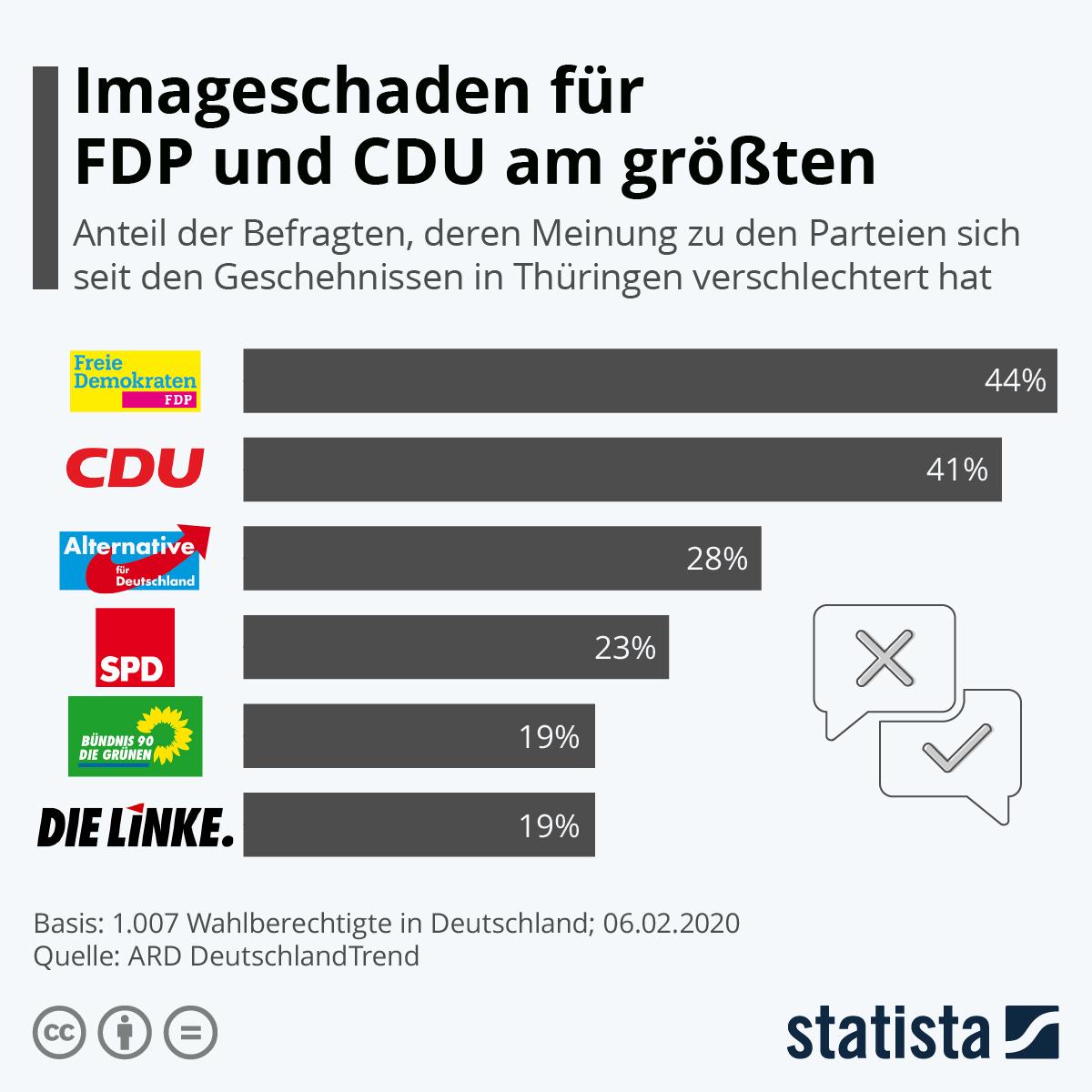 Infografik: Imageschaden für FDP und CDU am größten | Statista