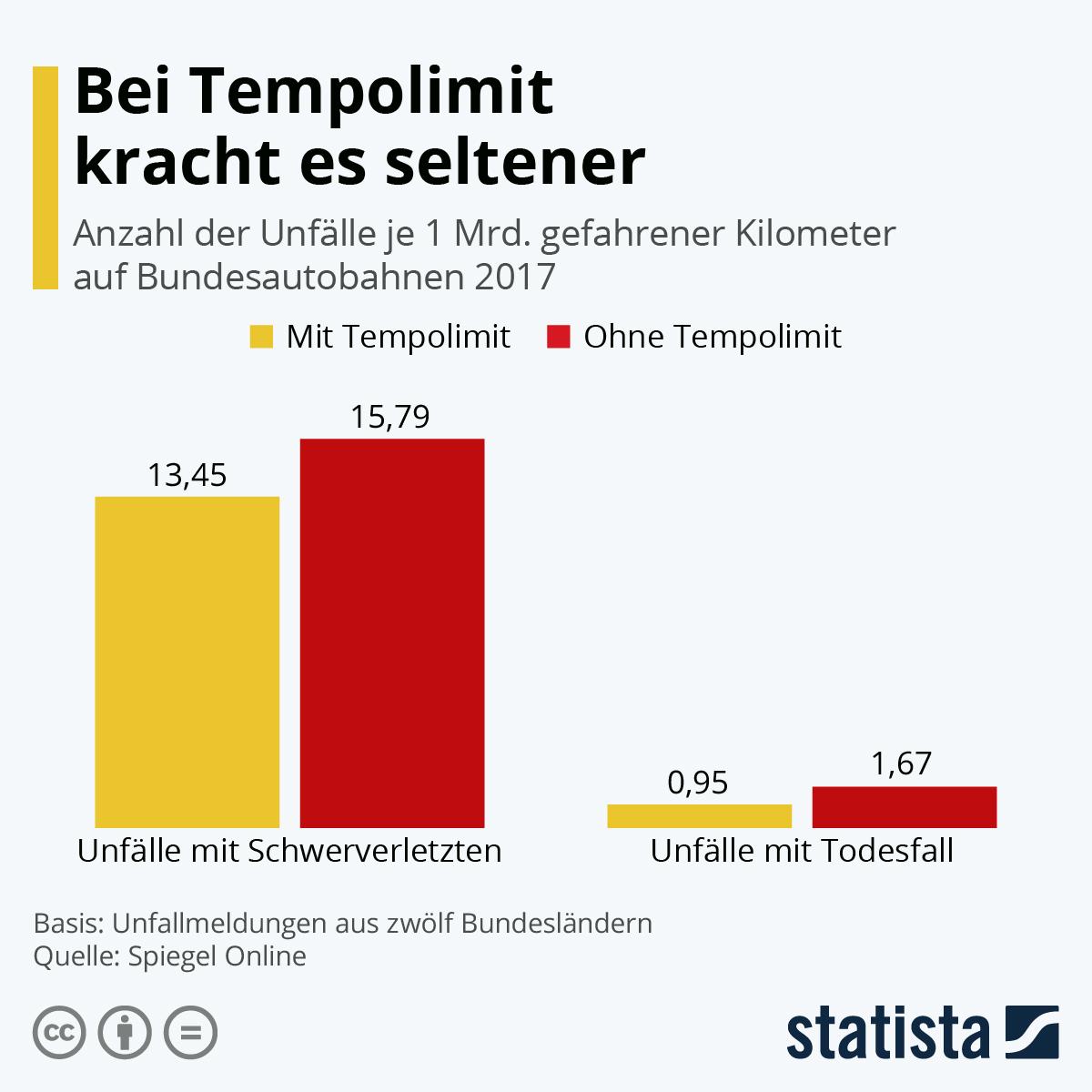 Infografik: Weniger schwere Unfälle bei Tempolimit | Statista