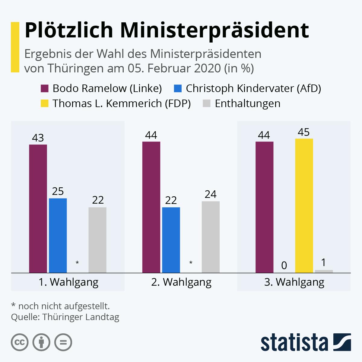 Infografik: Plötzlich Ministerpräsident   Statista