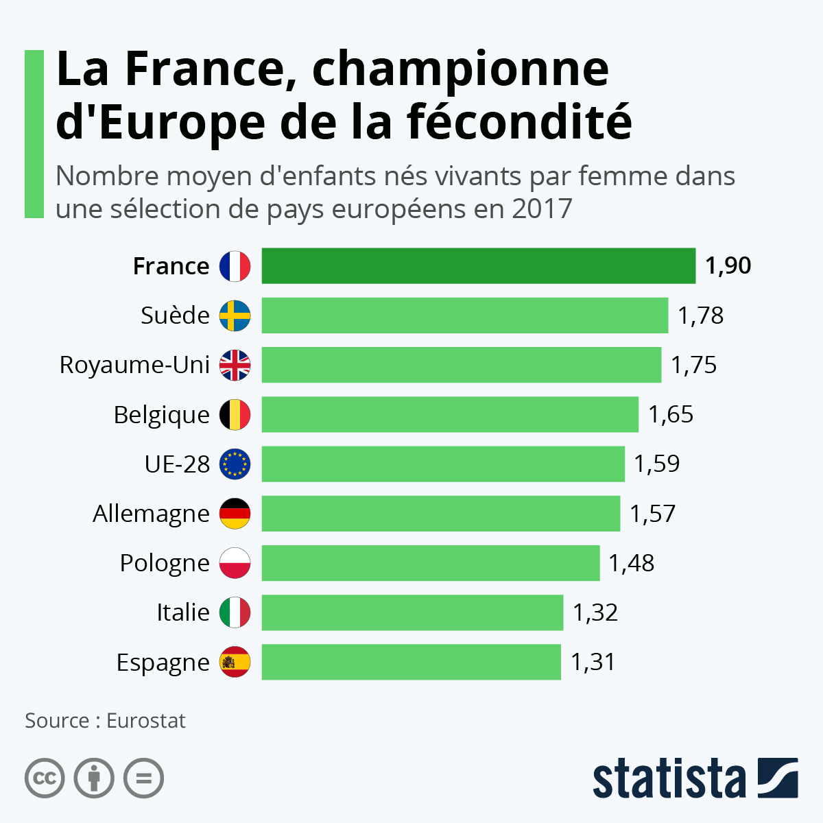 Infographie: La France, championne d'Europe de la fécondité | Statista