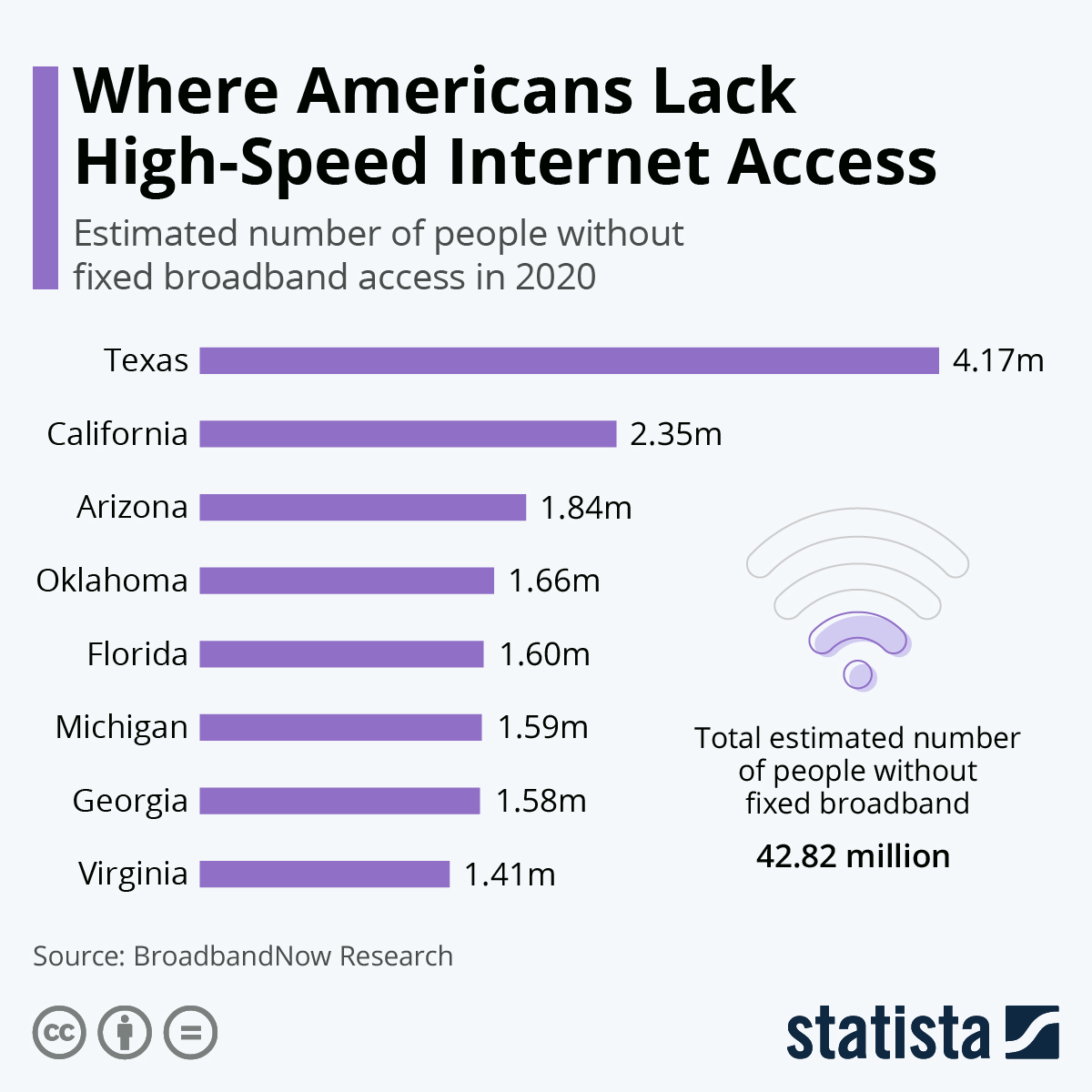 Infographic: Where Americans Lack High-Speed Internet Access | Statista