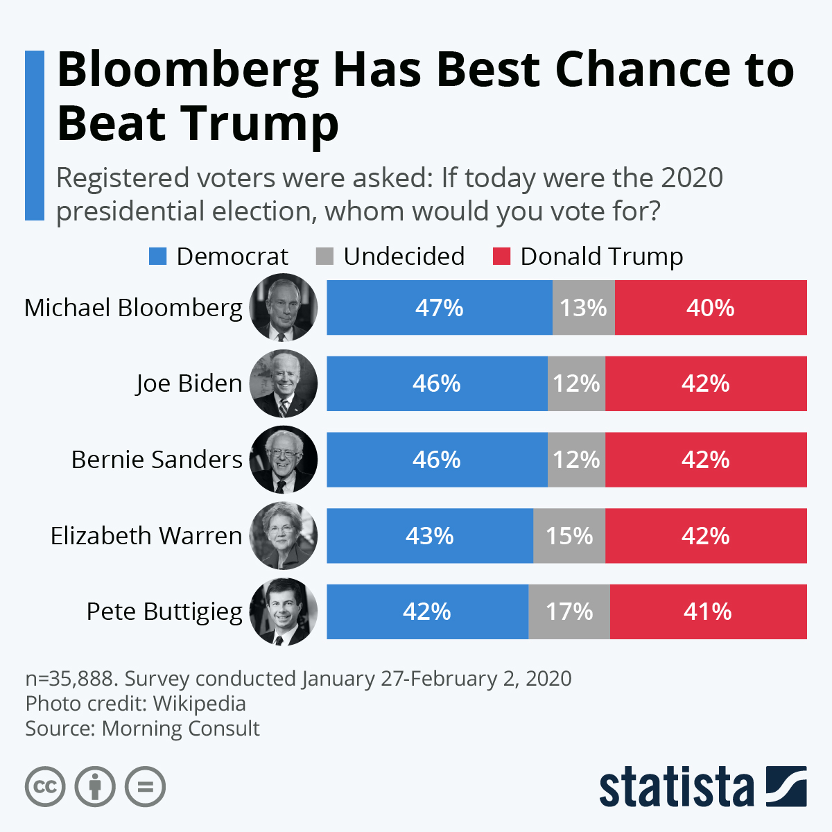 Infographic: Bloomberg Has Best Chance to Beat Trump | Statista