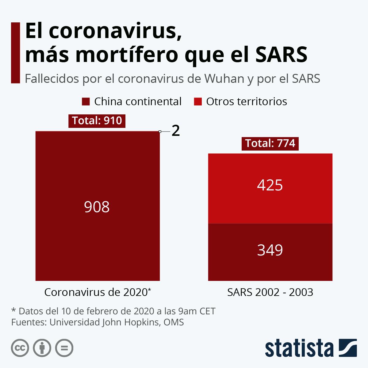 Infografía: El coronavirus de Wuhan, más mortífero que el SARS | Statista