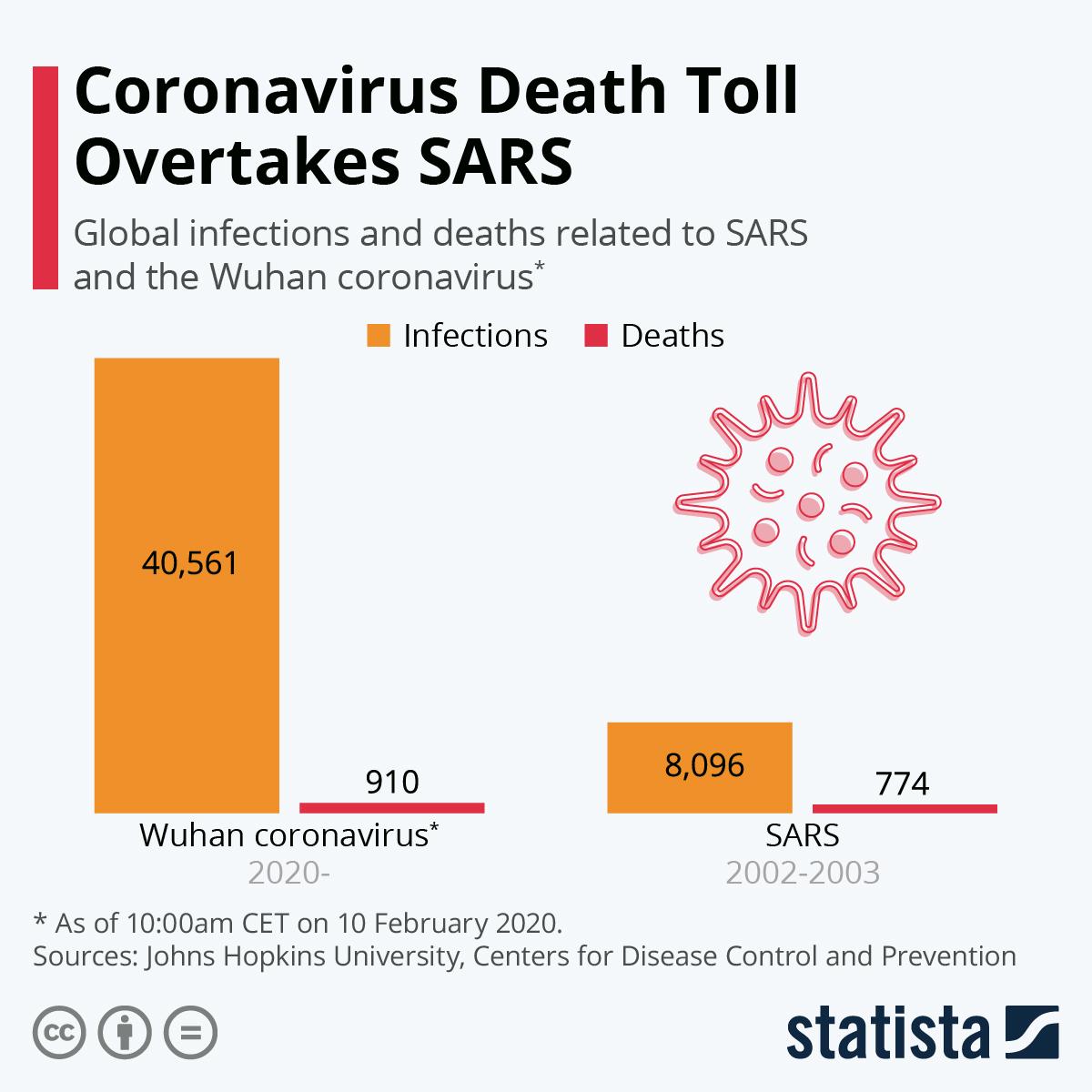 Infographic: Coronavirus Death Toll Overtakes SARS | Statista