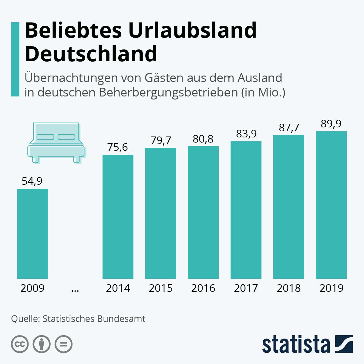 Infografik: Beliebtes Urlaubsland Deutschland | Statista