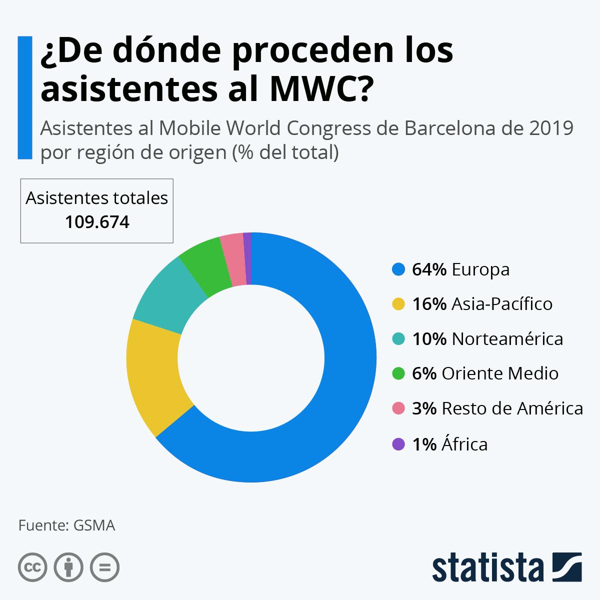 Infografía: ¿Quién viaja a Barcelona por el MWC? | Statista
