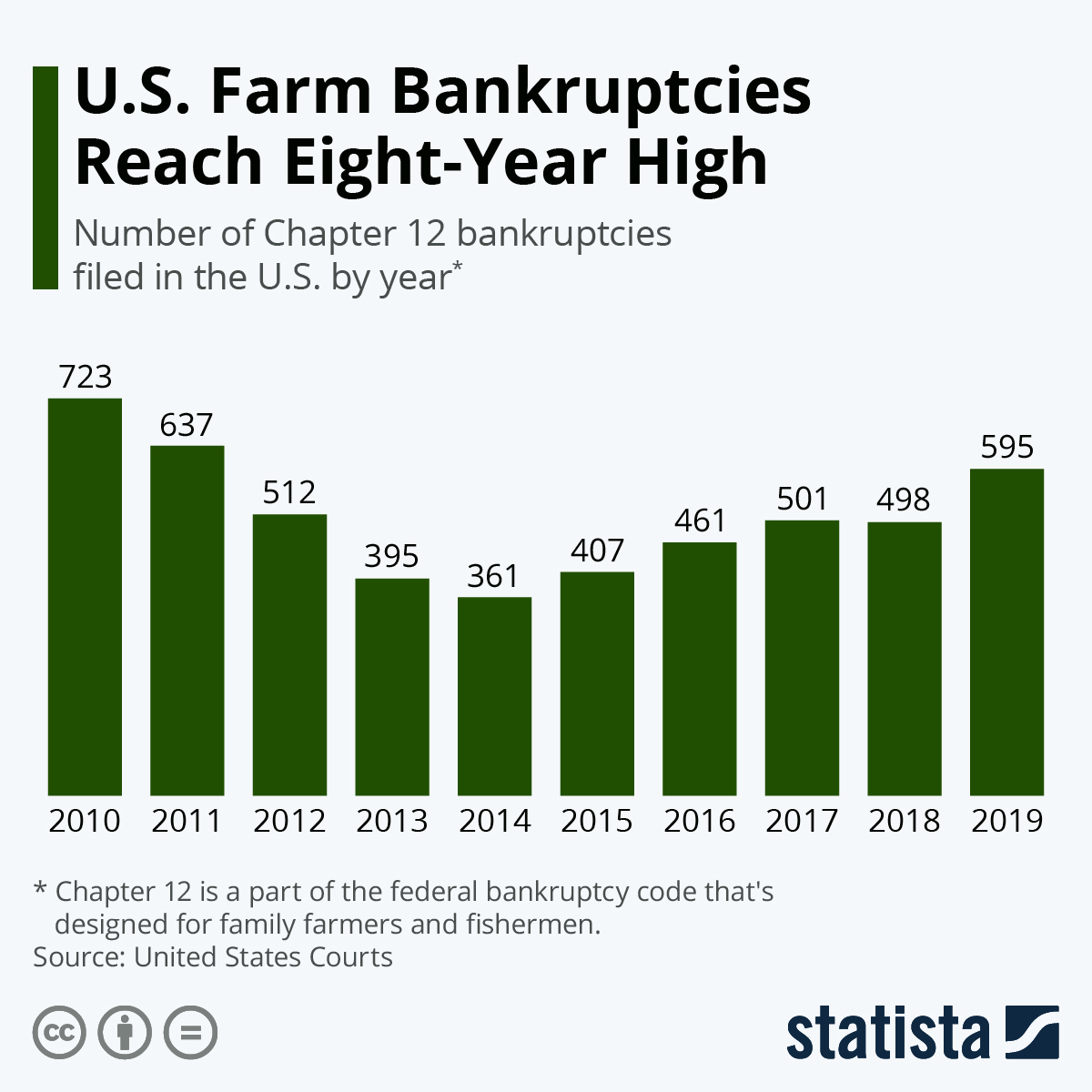 Infographic: U.S. Farm Bankruptcies Reach Eight-Year High | Statista