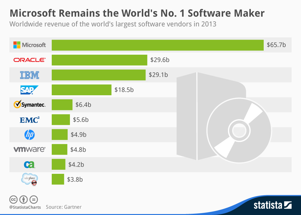 Infographic: Microsoft Remains the World's No. 1 Software Maker | Statista