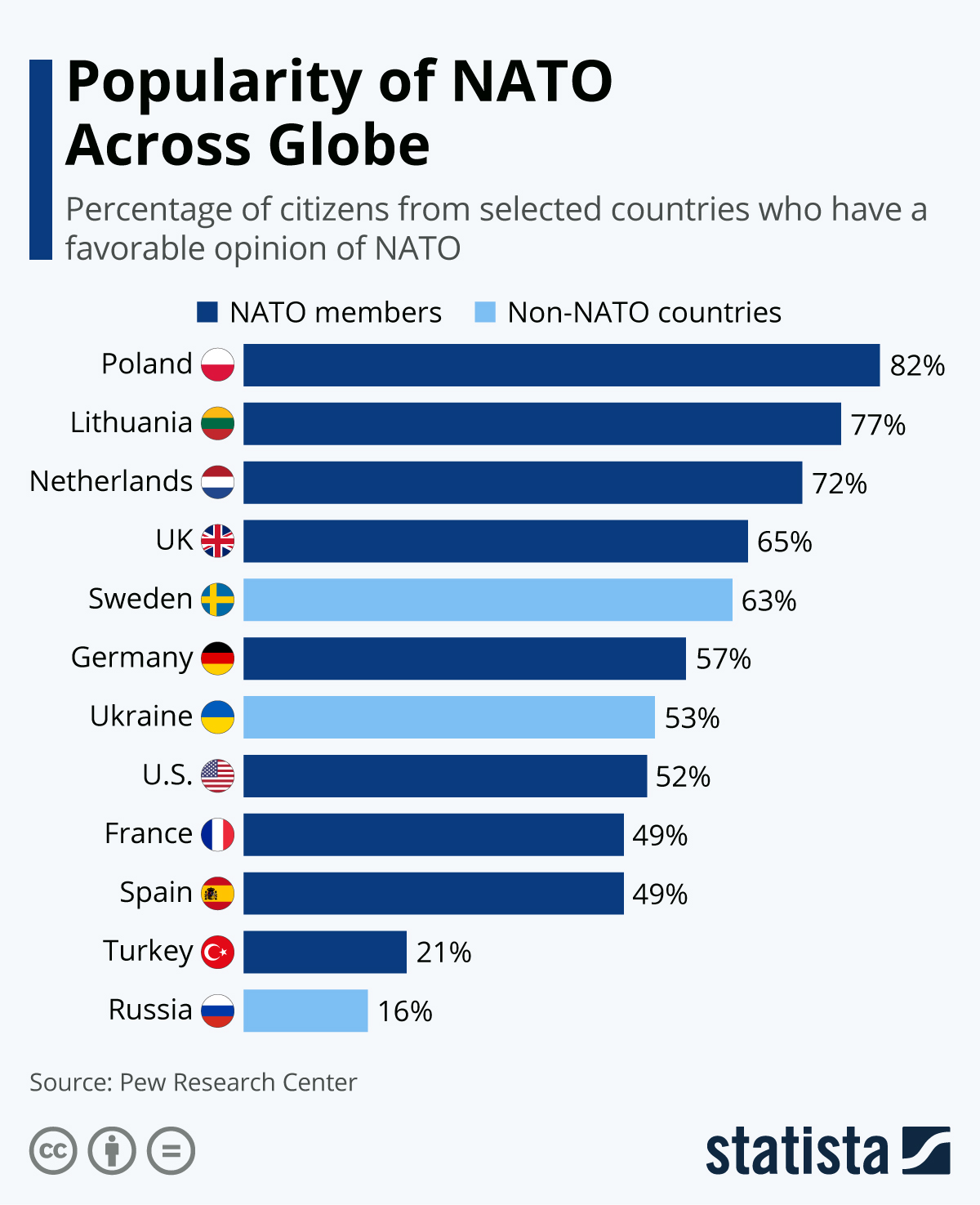 Infographic: Popularity of NATO Across Globe | Statista