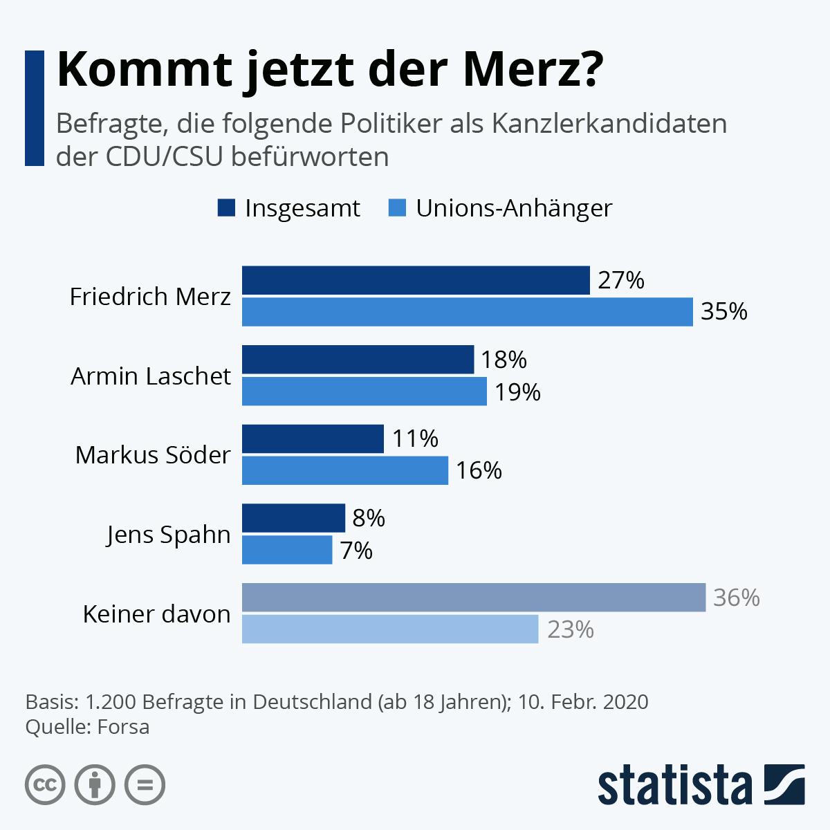 Infografik: Kommt jetzt der Merz? | Statista