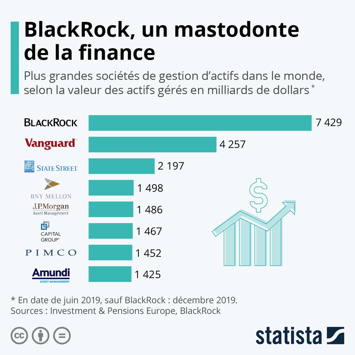 Infographie: BlackRock, un mastodonte de la finance | Statista