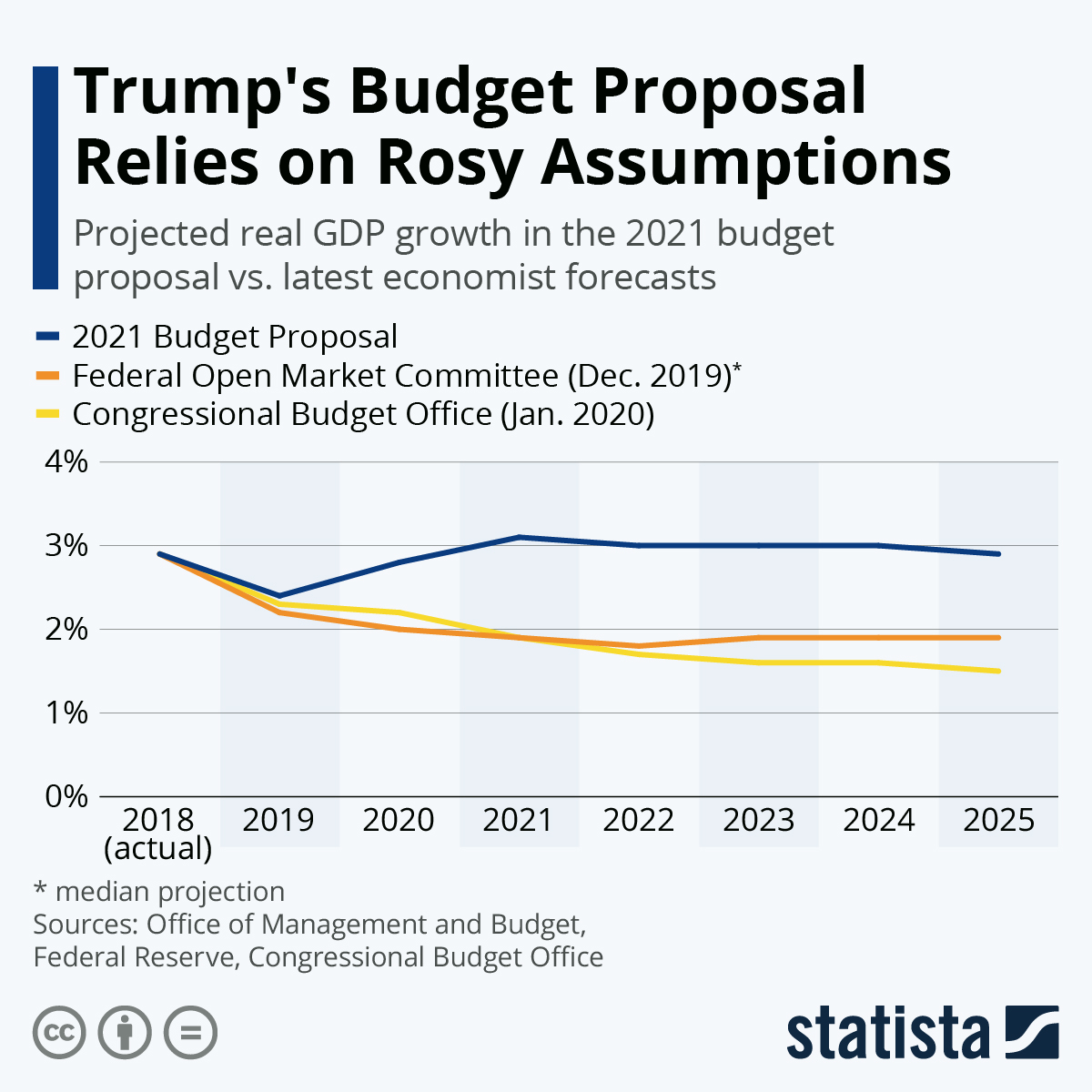 Infographic: Trump's Budget Proposal Relies on Rosy Assumptions | Statista