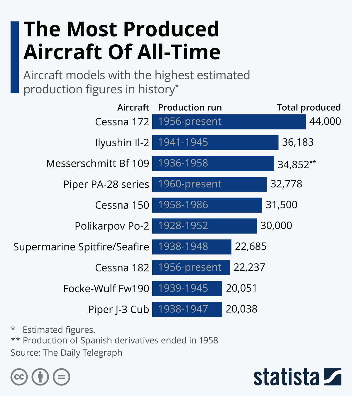 Infographic: The Most Produced Aircraft Of All-Time | Statista