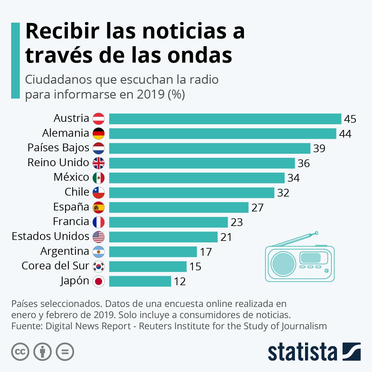 Infografía: Los países en los que más se usa la radio para informarse | Statista