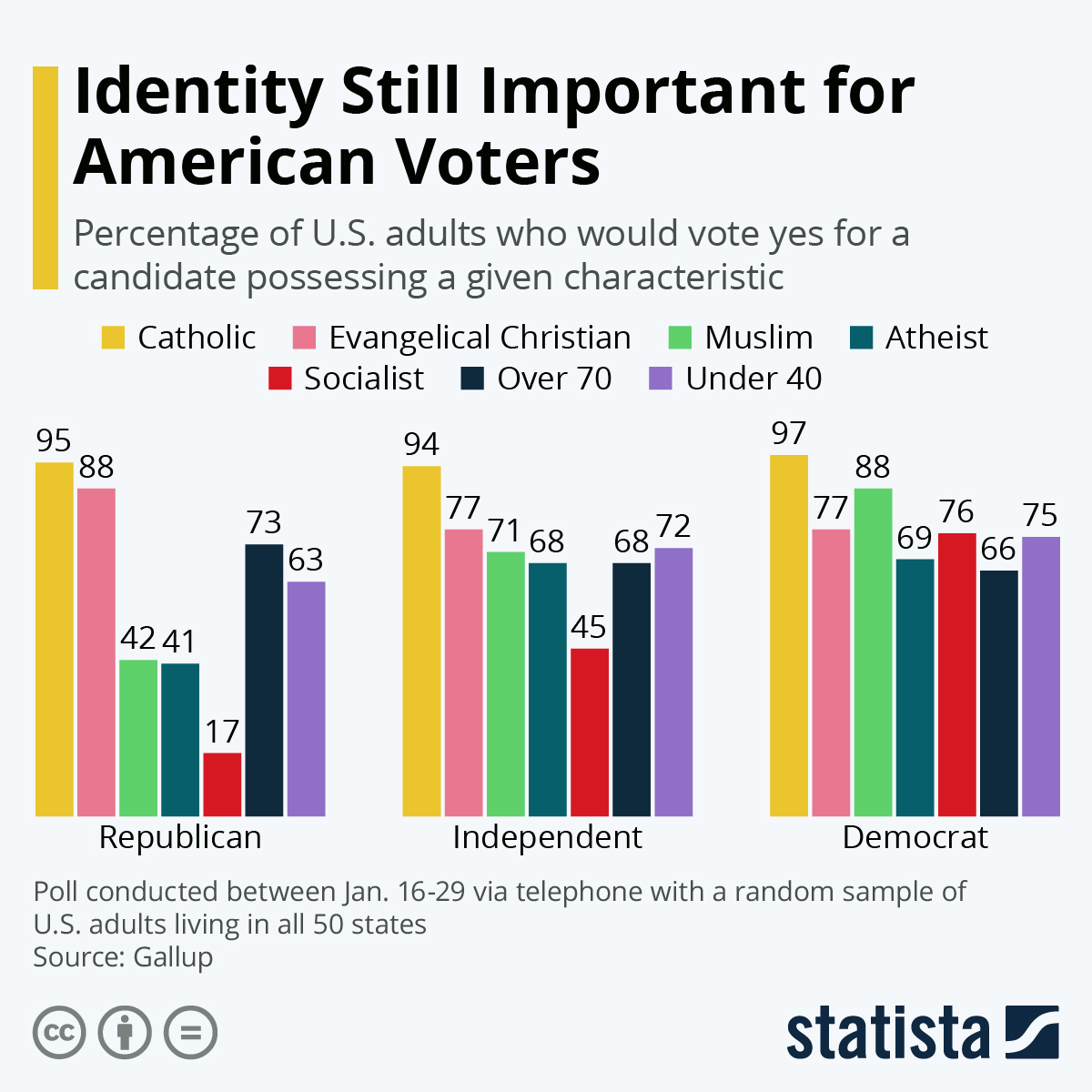 Infographic: Identity Still Important for American Voters | Statista