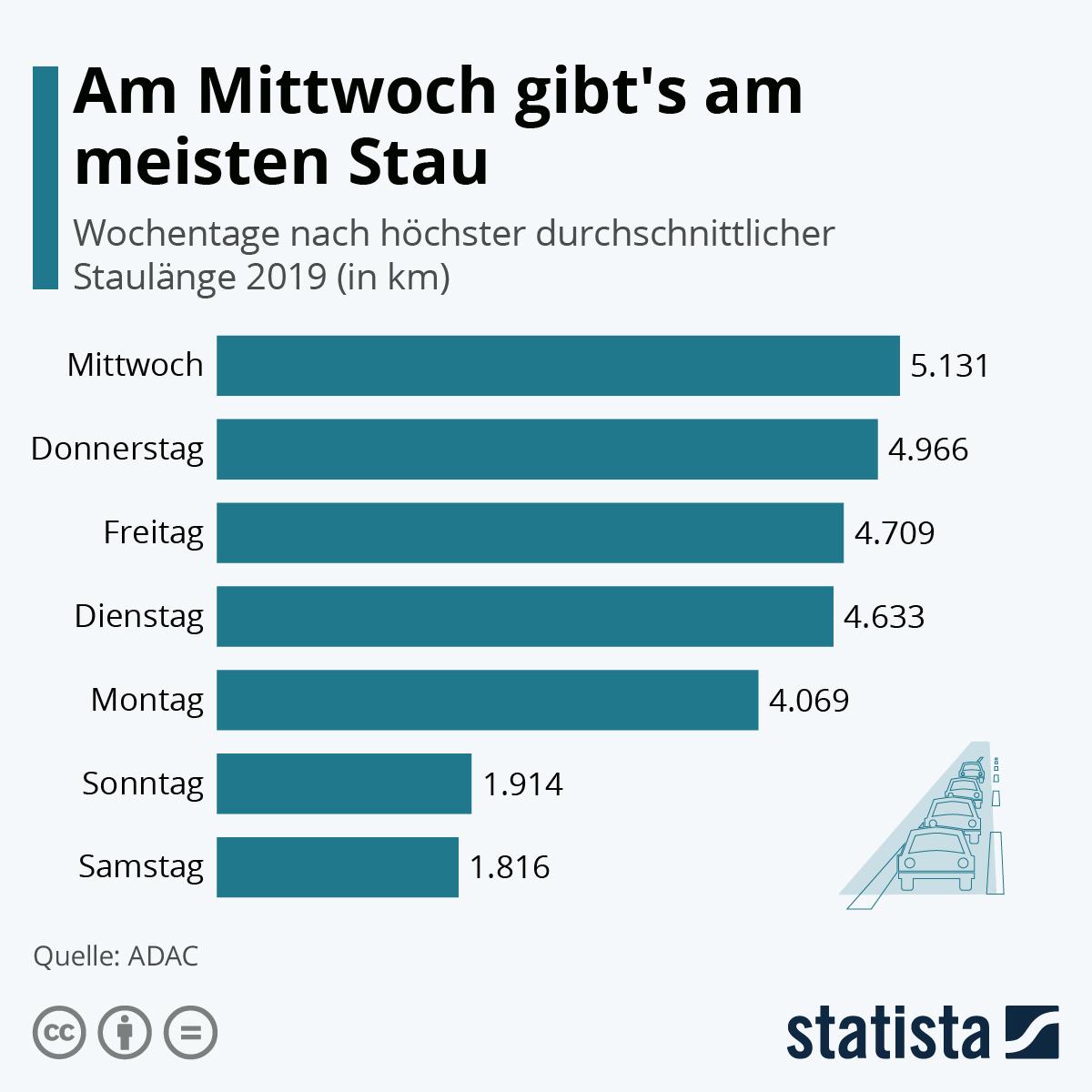 Infografik: Am Mittwoch gibt's am meisten Stau | Statista