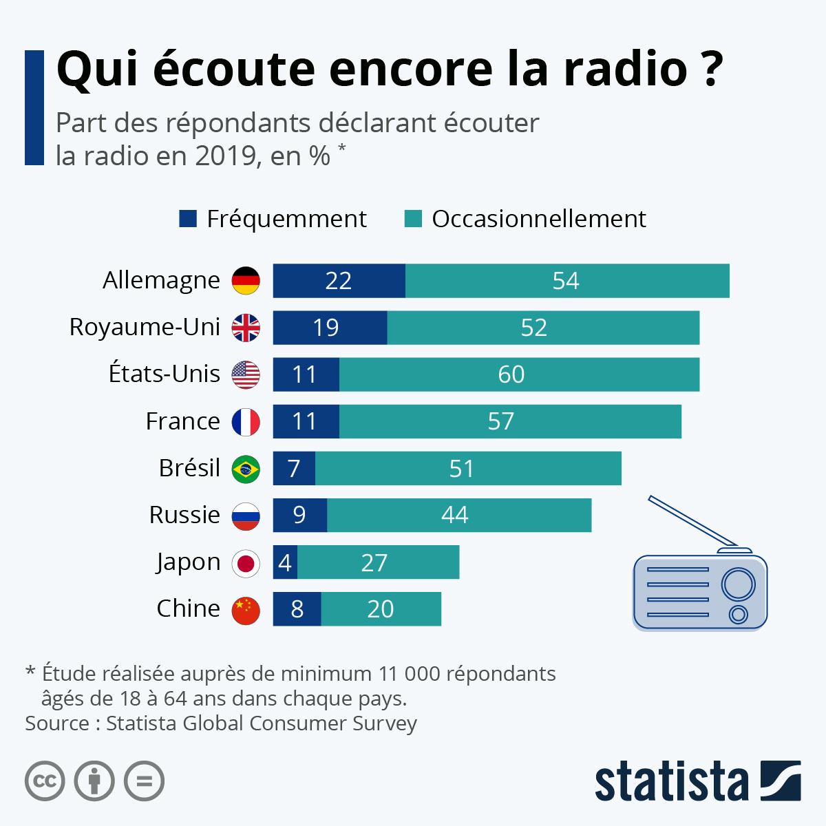 Infographie: Qui écoute encore la radio ? | Statista