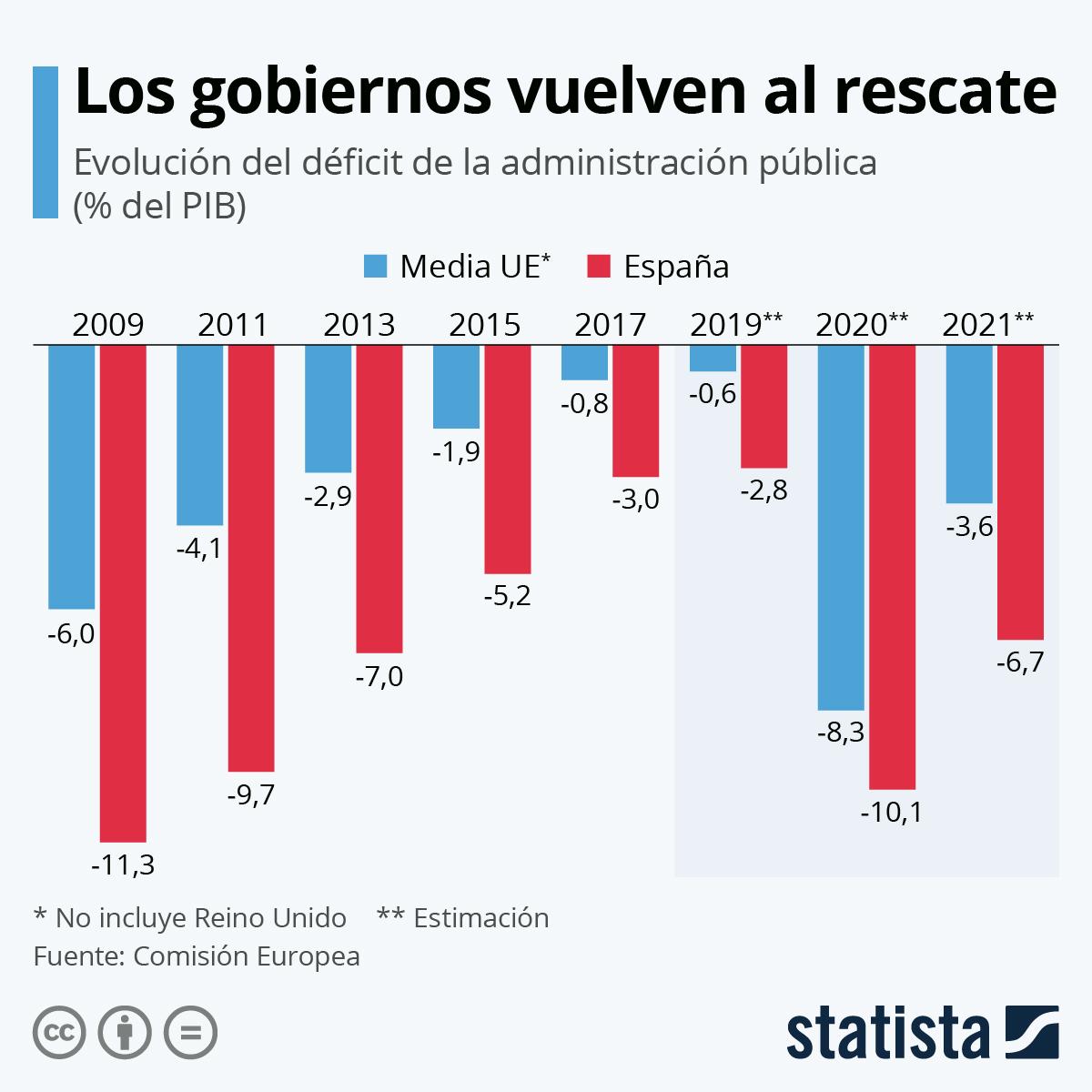Infografía: El déficit público, de nuevo por los aires | Statista