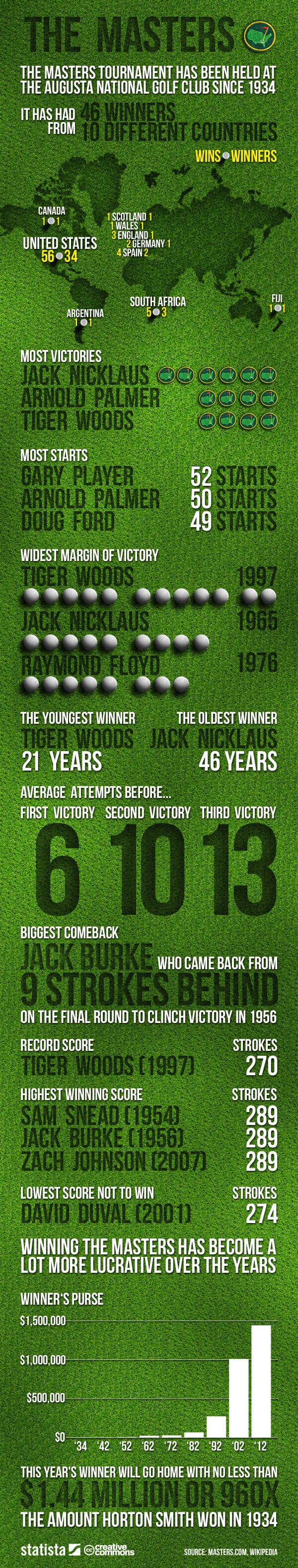 Infographic: The Masters | Statista