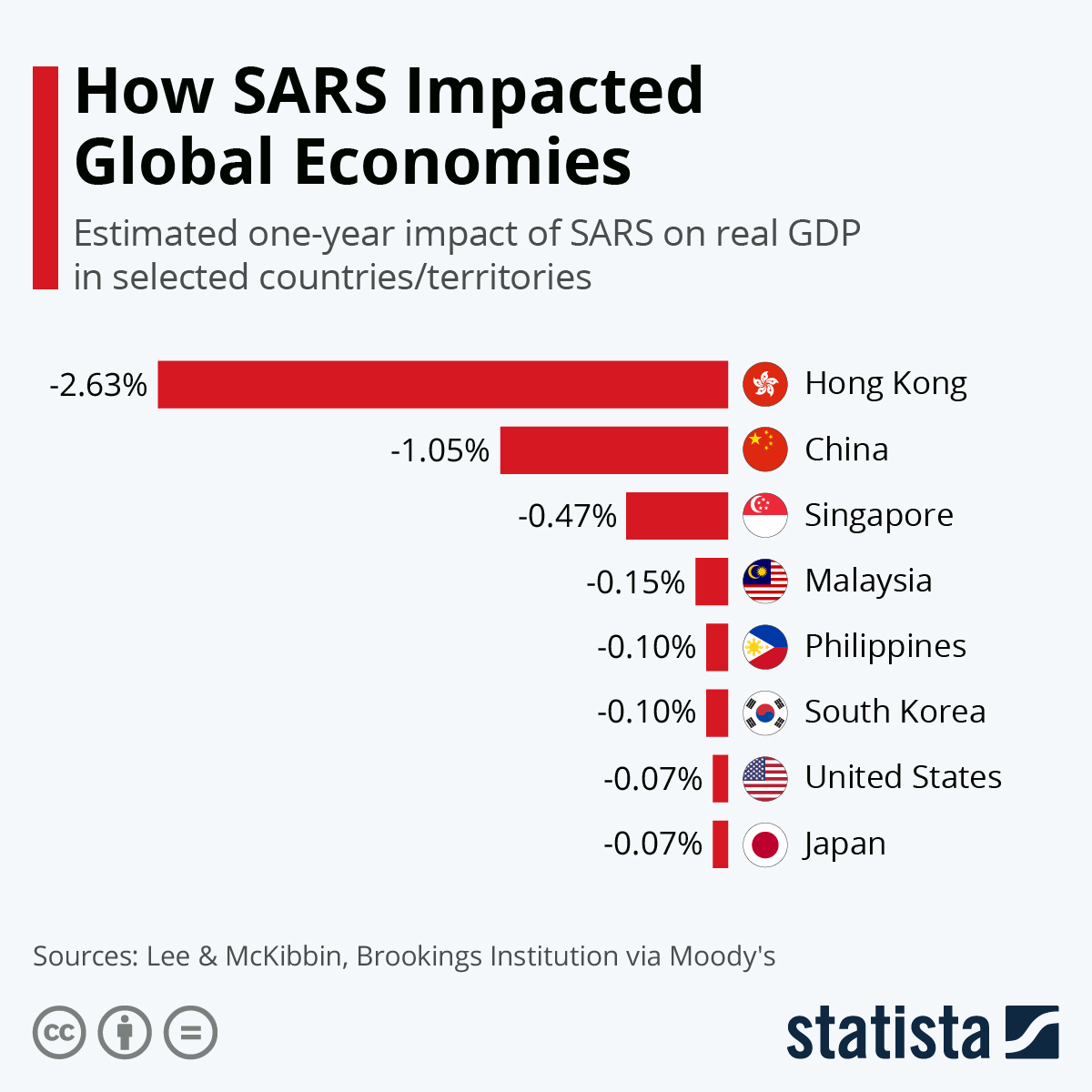 Infographic: How SARS Impacted Global Economies | Statista