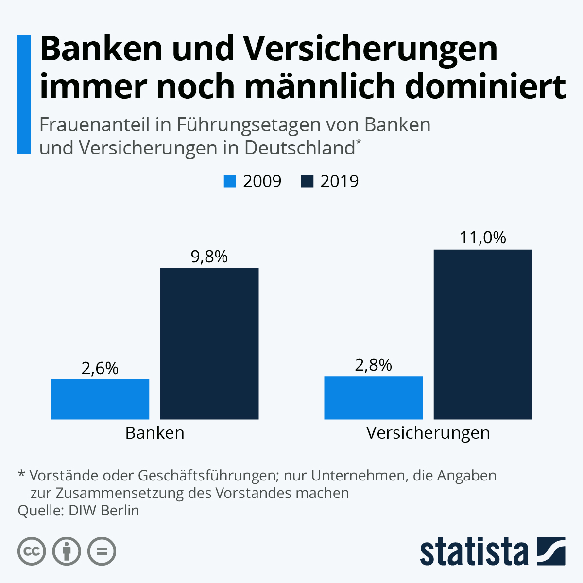 Infografik: Banken und Versicherungen immer noch männlich dominiert | Statista