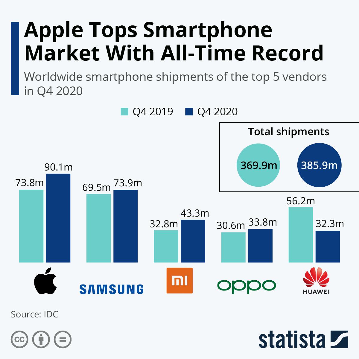 Infographic: Samsung Tops Weakening Smartphone Market | Statista