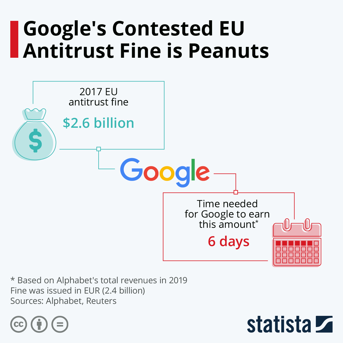 Infographic: Google's Contested EU Antitrust Fine is Peanuts | Statista