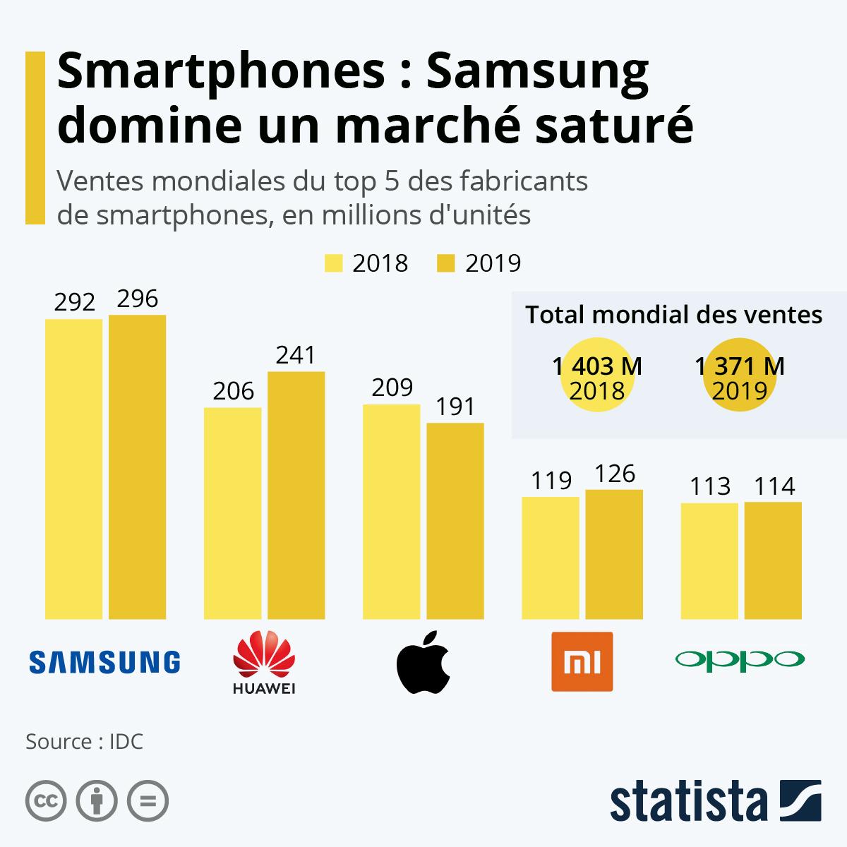 Infographie: Smartphones : Samsung domine un marché saturé | Statista