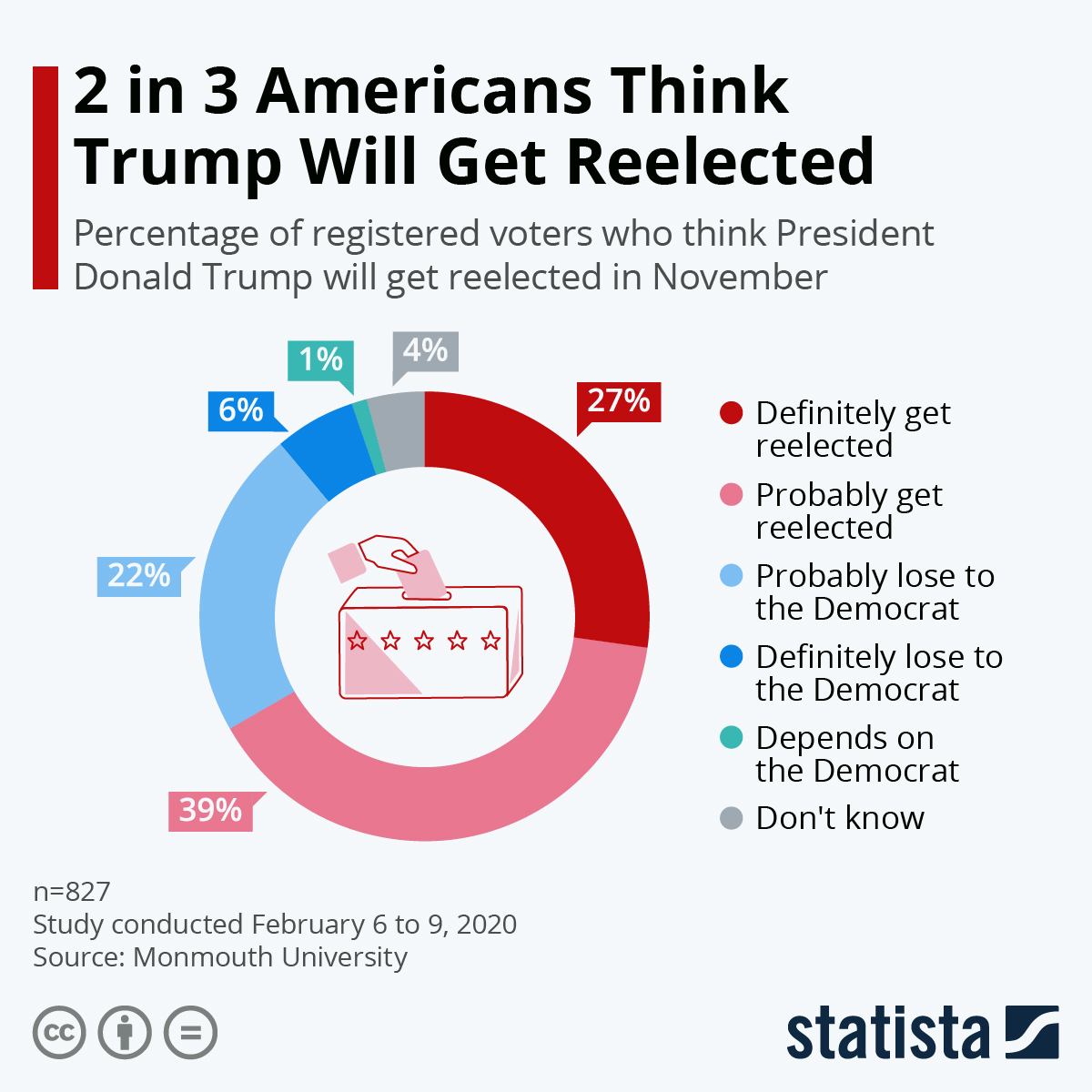 Infographic: 2 in 3 Americans Think Trump Will Get Reelected | Statista