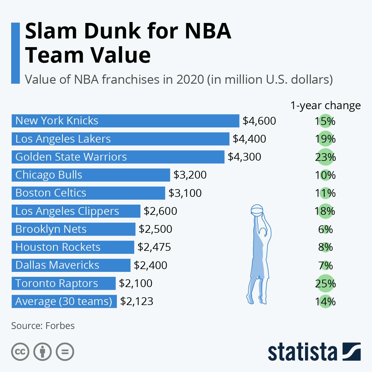 Infographic: Slam Dunk for NBA Team Value | Statista