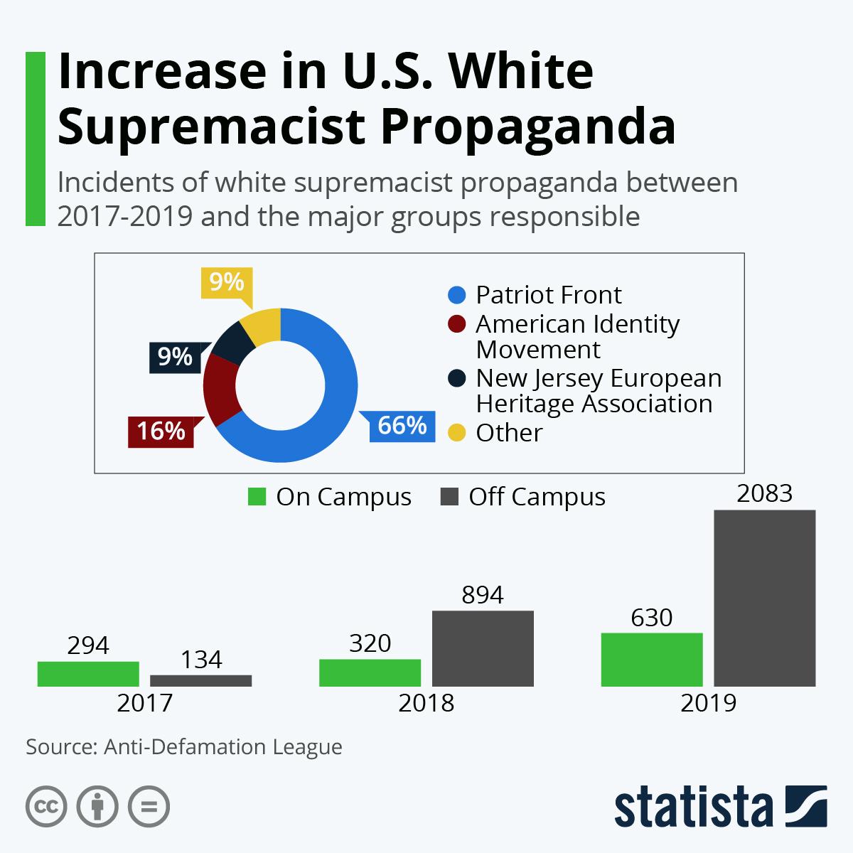 Infographic: Increase in U.S. White Supremacist Propaganda   Statista